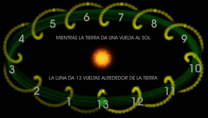 La Cuenta De 13 Lunas Enlazando Nuestras Almas En Una Mirada Al Interior