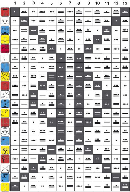Tzolkin tabla de permutacion maya