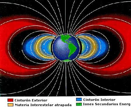 cinturon intestelar campo grabitacional electromagnetico activado