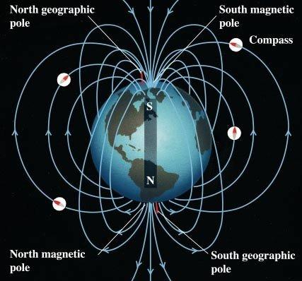 campos de la tierra magnetica
