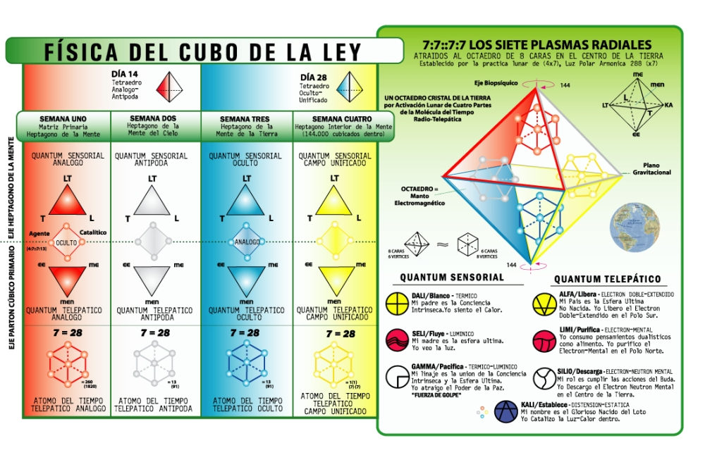 física del cubo de la Ley
