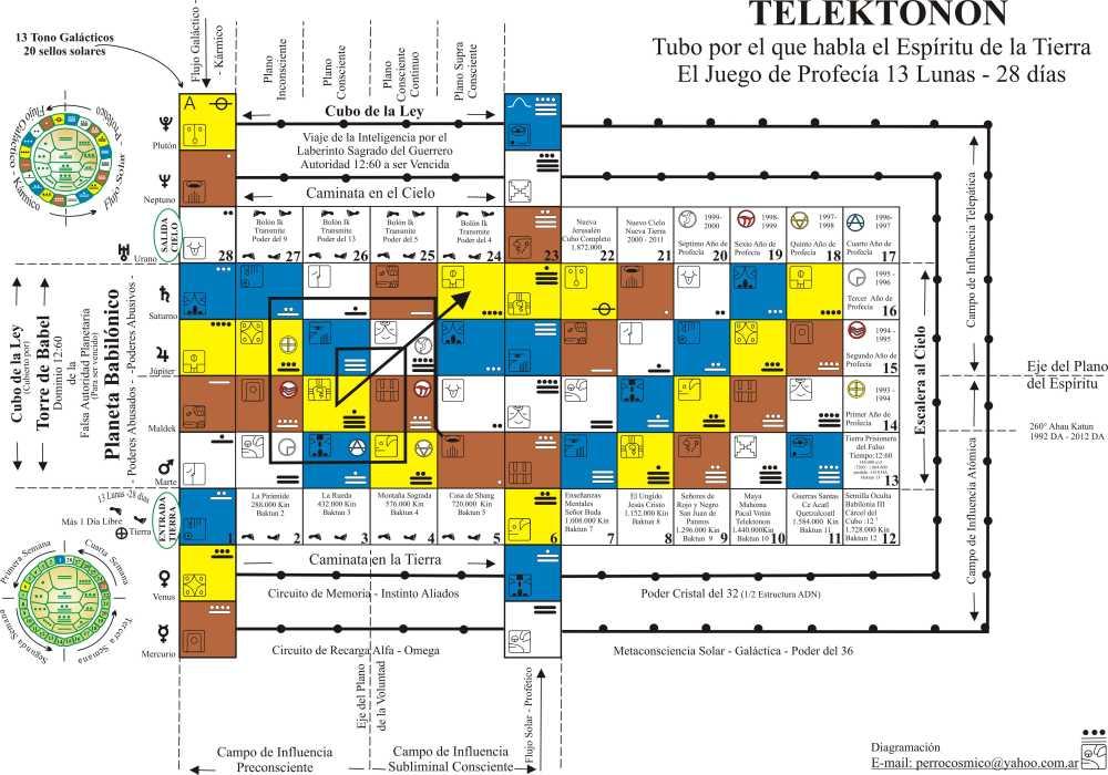 Tablero de juego telektonon