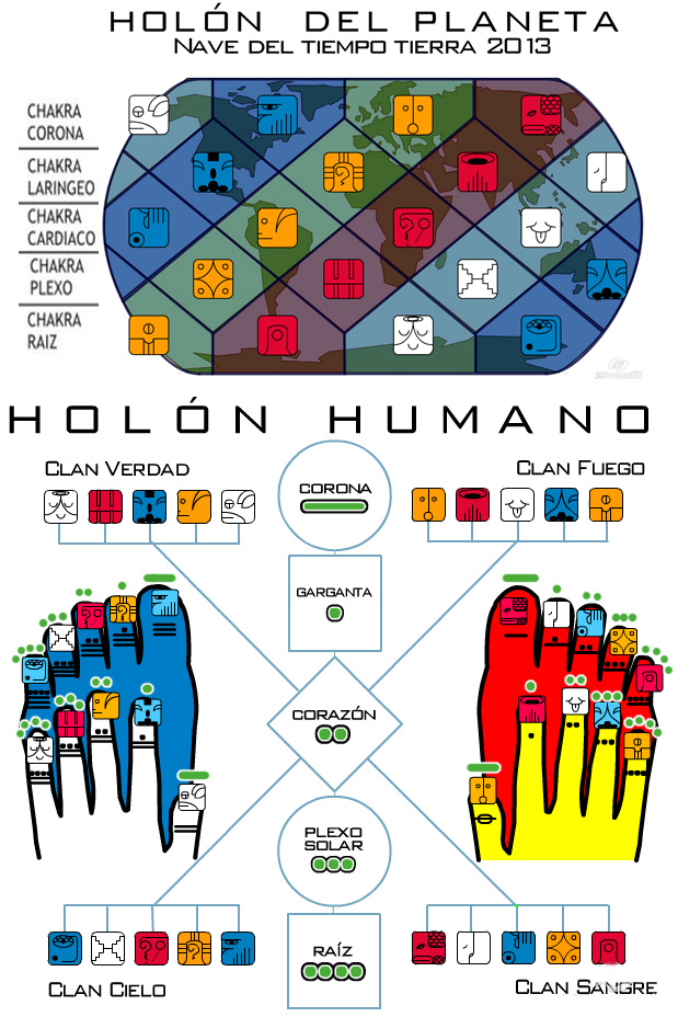 Holon humano planetario