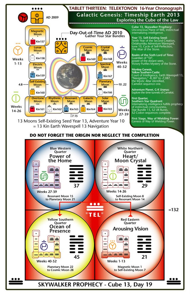 20 tablas de la Ley del tiempo/ Semilla Autoexistente