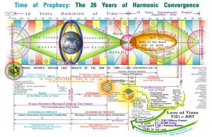 16 anillos del salto a la Quinta dimension- linea del tiempo 2013