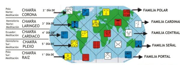 tablero telepatico maya holon del planeta tierra 20 sellos