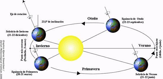 orbita-tierra