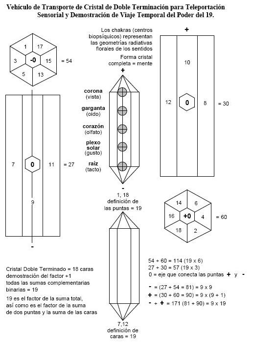 viaje temporal vehiculo cristal- apendice dinamica del tiempo