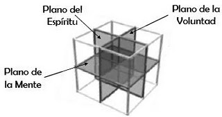 Tres Planos universales dentro del cubo