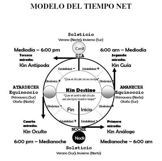 Modelo Fractal del tiempo