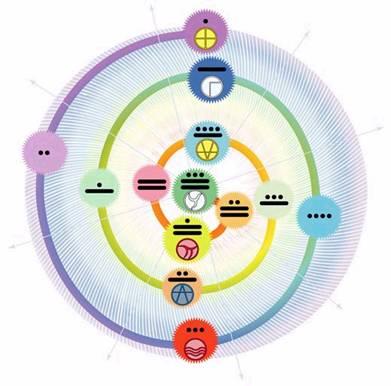 Onda espiral maya 13 es a 7 como 7 es a cuatro