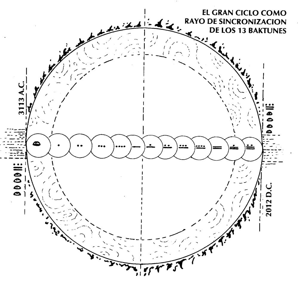 gran ciclo maya 13 baktunes