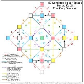 frecuencia de las 52 heptadas- funcion y direccion