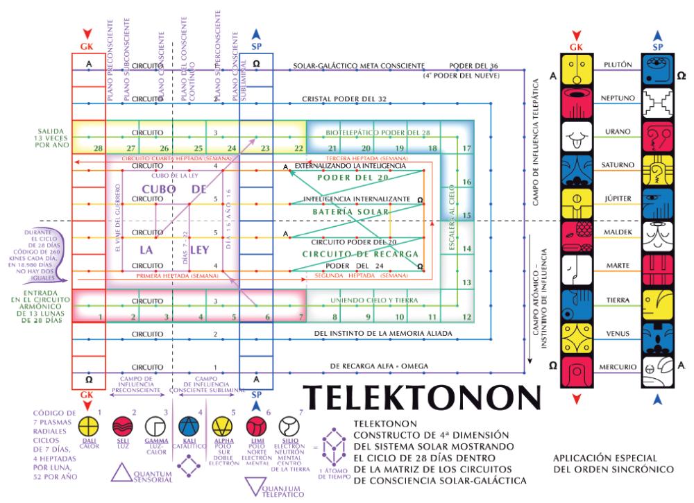 Tablero del telektonon