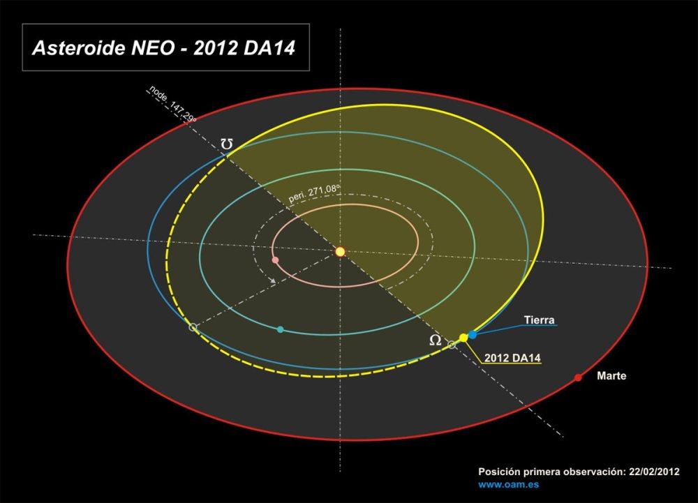 3D_Orbita_2012DA14_sp