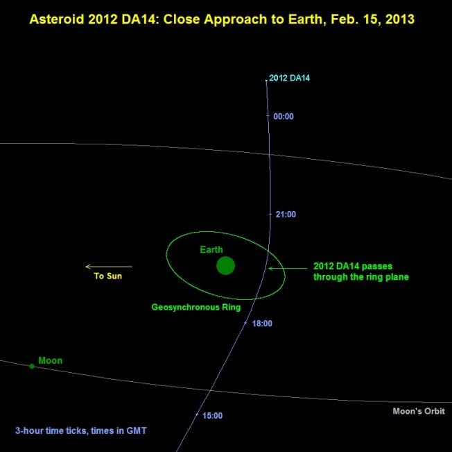 El-asteroide-2012-DA14