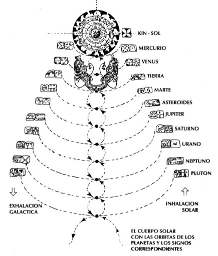 respiracion solar maya factor