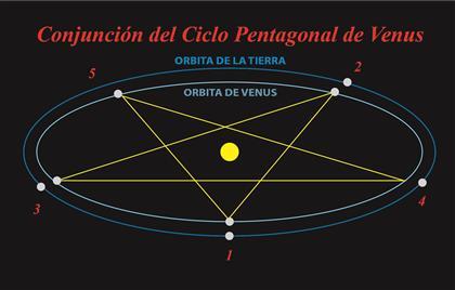conjuncion venus 2015 02p