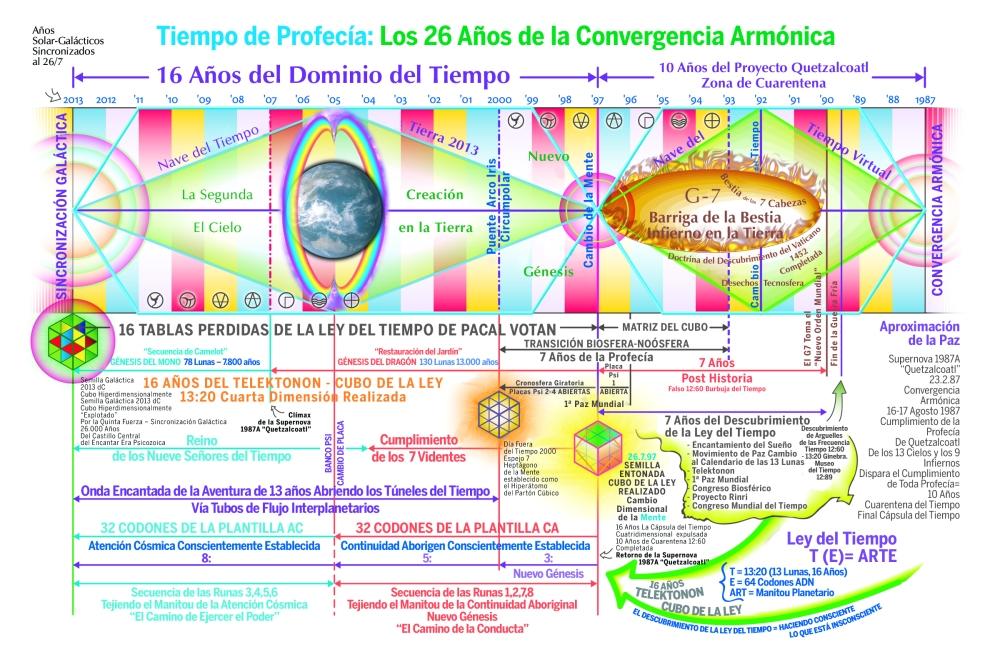 26a_convergencia_armonica