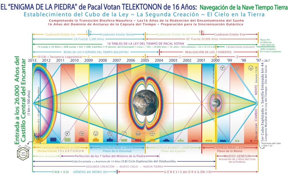 El enigma de la Piedra: Navegación de la Nave Tiempo Tierra