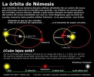 nemesis orbita