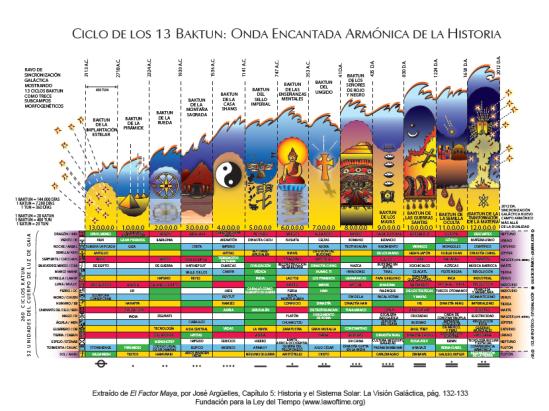 13 baktum maya s onda de la historia