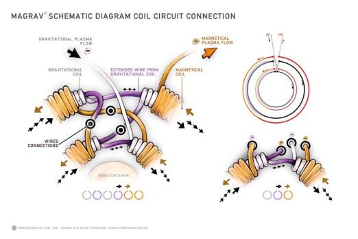 magrav-circuit_.jpg