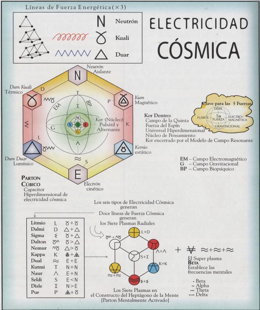 electricidad cosmica cch2 p158