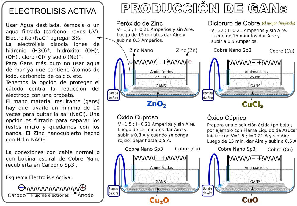 electrolisis-activa-gans-produccion