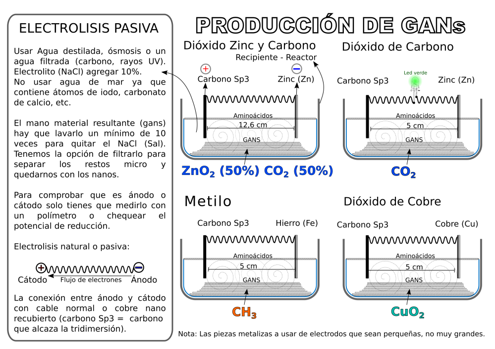 electrolisis-pasiva-gans-produccion