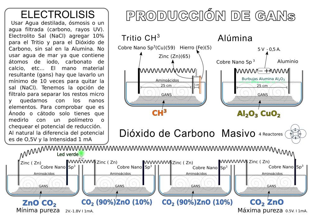 electrolisis-tritio-alumina-co2-masiva-gans-produccion