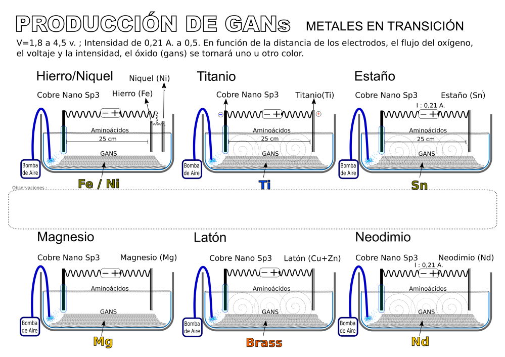 metales-en-transicion-2-titanio-niquel-fe-laton-mg-sn-nd-gans-produccion