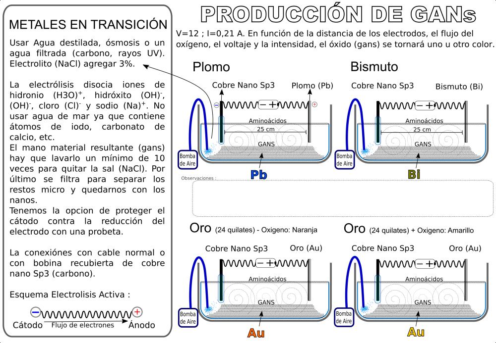 metales-en-transicion-plomo-bismuto-oro