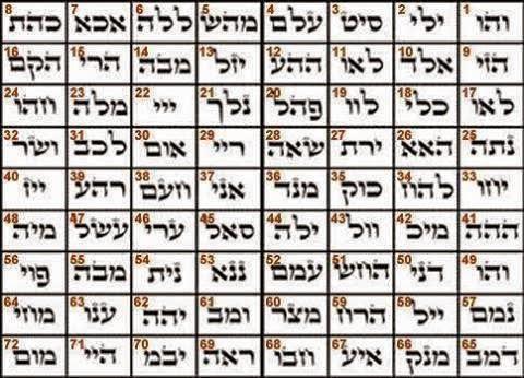 72-nombres-de-dios